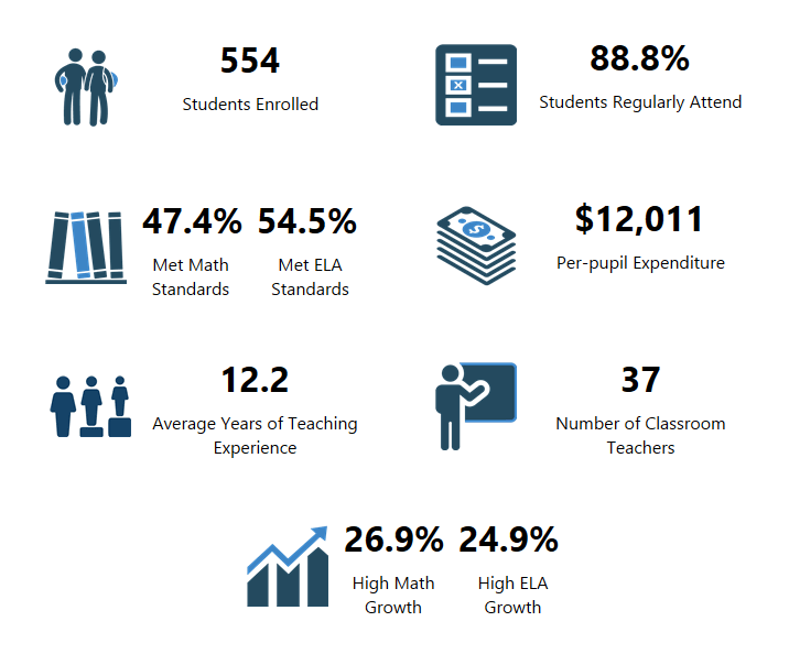 Infographic about Chief Middle School from OSPI
